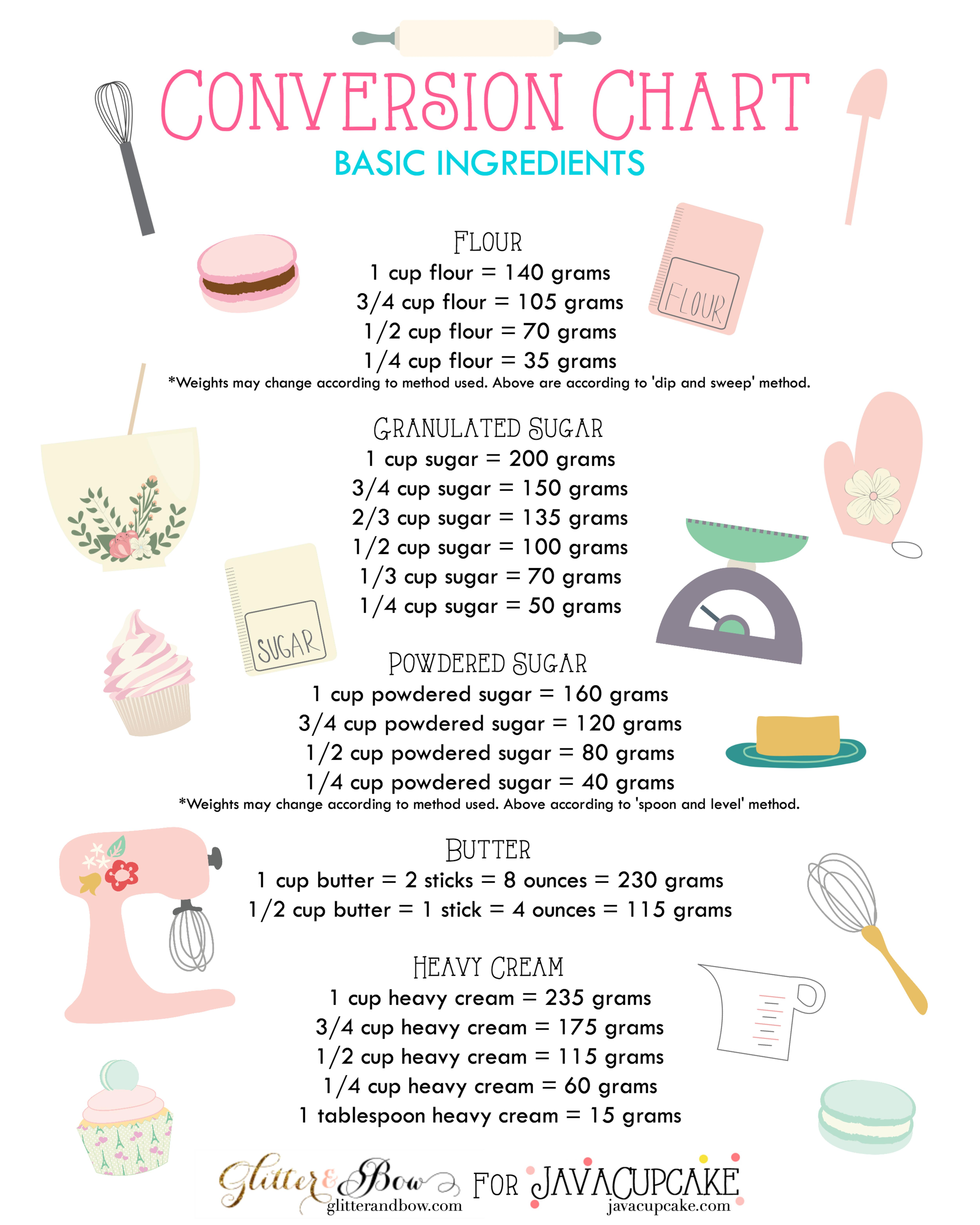 conversion-chart_basic-ingredients-page-001